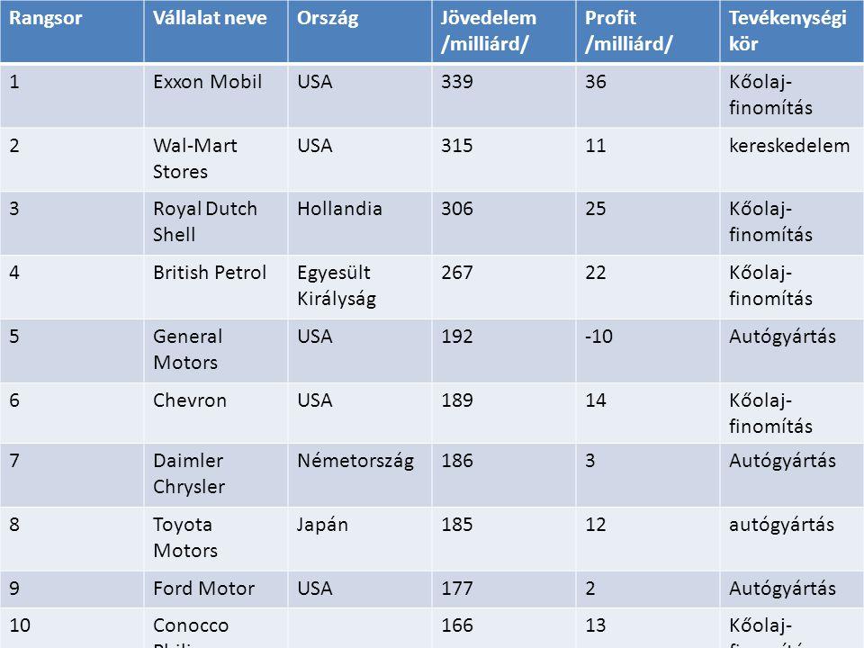 RangsorVállalat neveOrszágJövedelem /milliárd/ Profit /milliárd/ Tevékenységi kör 1Exxon MobilUSA33936Kőolaj- finomítás 2Wal-Mart Stores USA31511kereskedelem 3Royal Dutch Shell Hollandia30625Kőolaj- finomítás 4British PetrolEgyesült Királyság 26722Kőolaj- finomítás 5General Motors USA192-10Autógyártás 6ChevronUSA18914Kőolaj- finomítás 7Daimler Chrysler Németország1863Autógyártás 8Toyota Motors Japán18512autógyártás 9Ford MotorUSA1772Autógyártás 10Conocco Philips 16613Kőolaj- finomítás