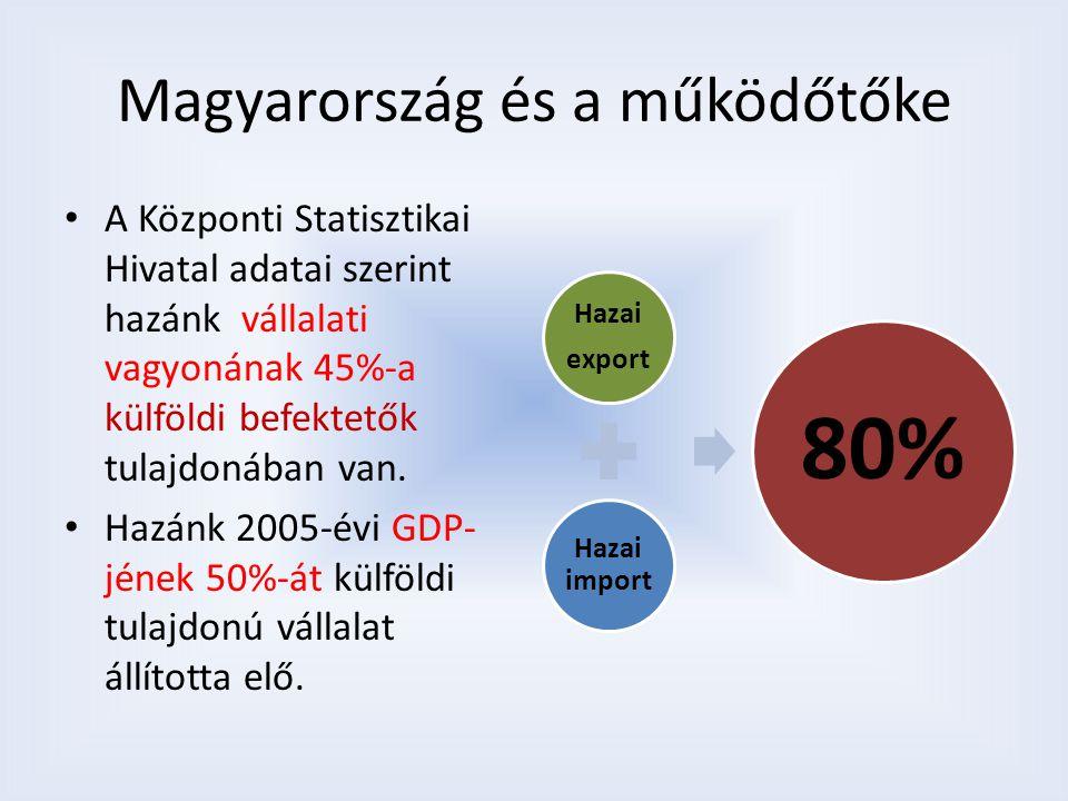 Magyarország és a működőtőke A Központi Statisztikai Hivatal adatai szerint hazánk vállalati vagyonának 45%-a külföldi befektetők tulajdonában van.