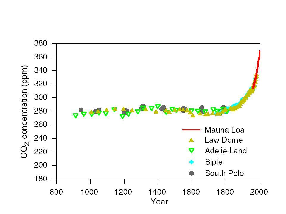 Vosztok (Antarktisz) hóminta Manua Loa