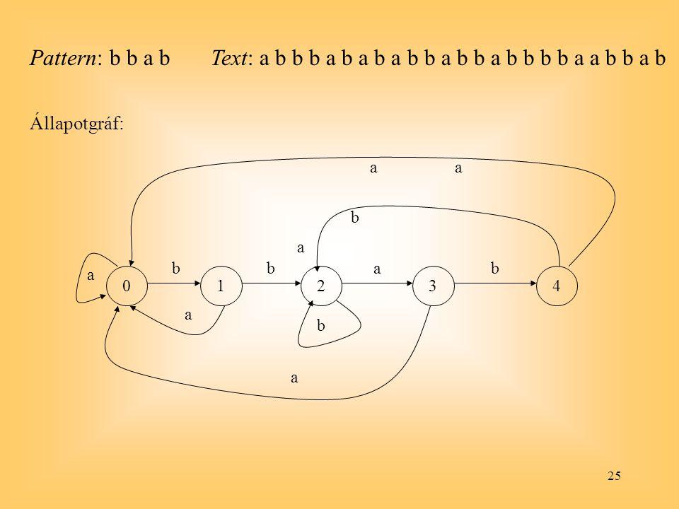 25 Pattern: b b a b a 01234 a bbab a b a b a a Állapotgráf: Text: a b b b a b a b a b b a b b a b b b b a a b b a b