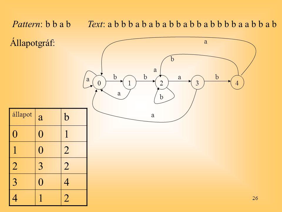 26 Pattern: b b a bText: a b b b a b a b a b b a b b a b b b b a a b b a b Állapotgráf: állapot ab 001 102 232 304 412 01234 a bbab a b a b a a