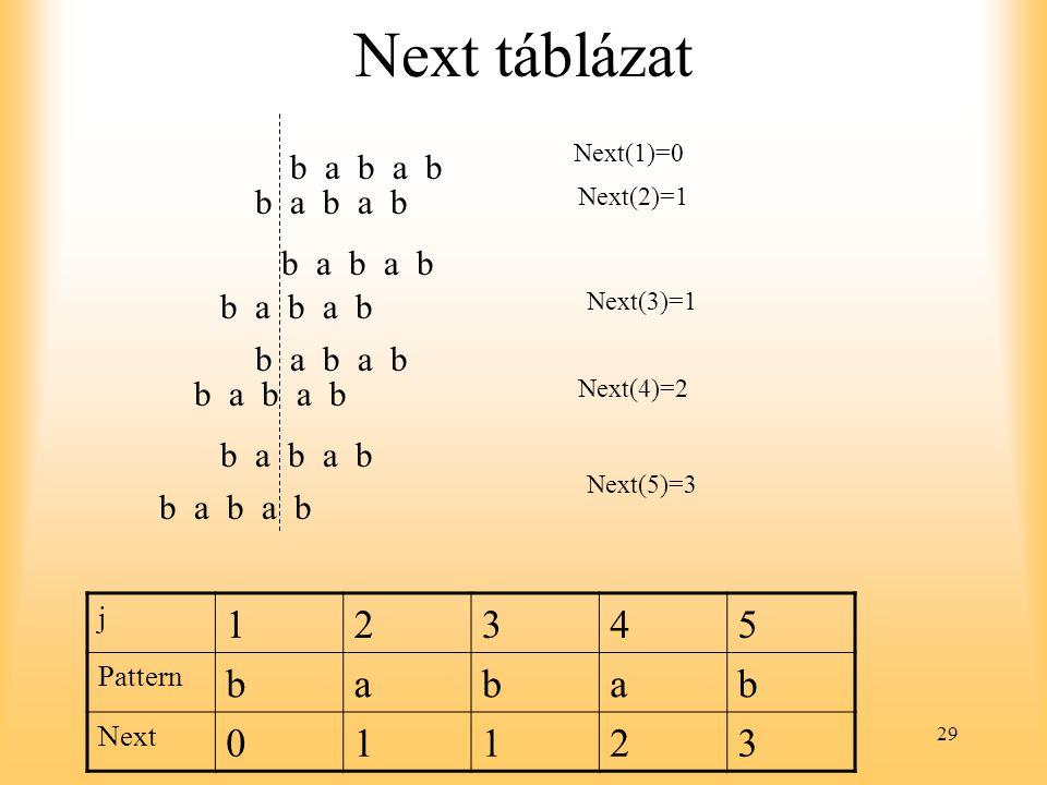 29 Next táblázat b a b a b Next(1)=0 b a b a b Next(2)=1 b a b a b Next(4)=2 b a b a b Next(5)=3 b a b a b Next(3)=1 b a b a b j 12345 Pattern babab N