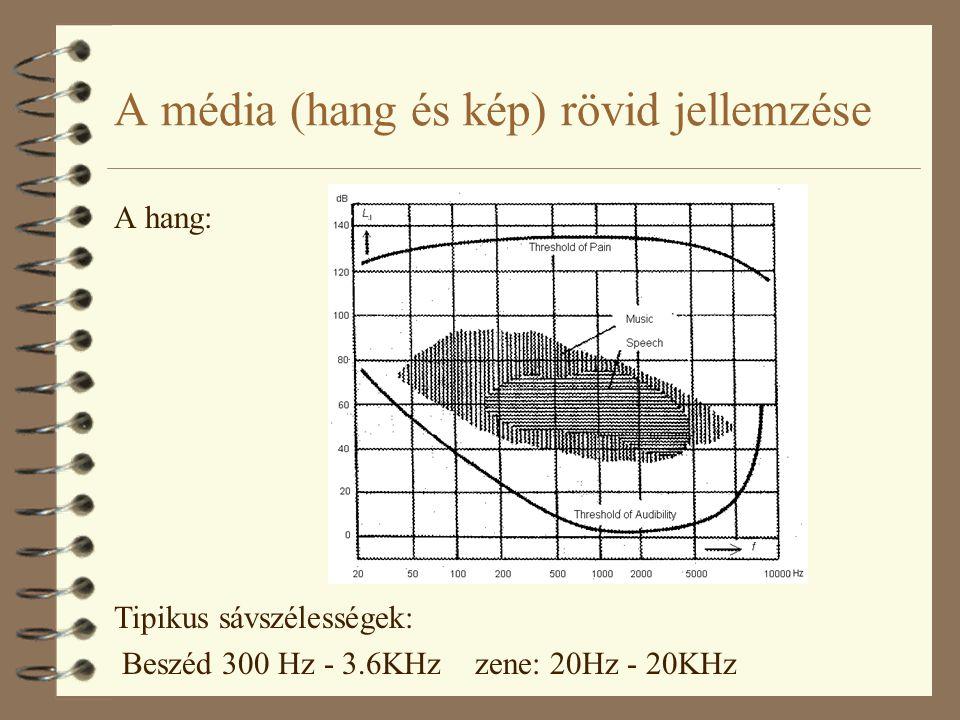 A média (hang és kép) rövid jellemzése A hang: Tipikus sávszélességek: Beszéd 300 Hz - 3.6KHz zene: 20Hz - 20KHz