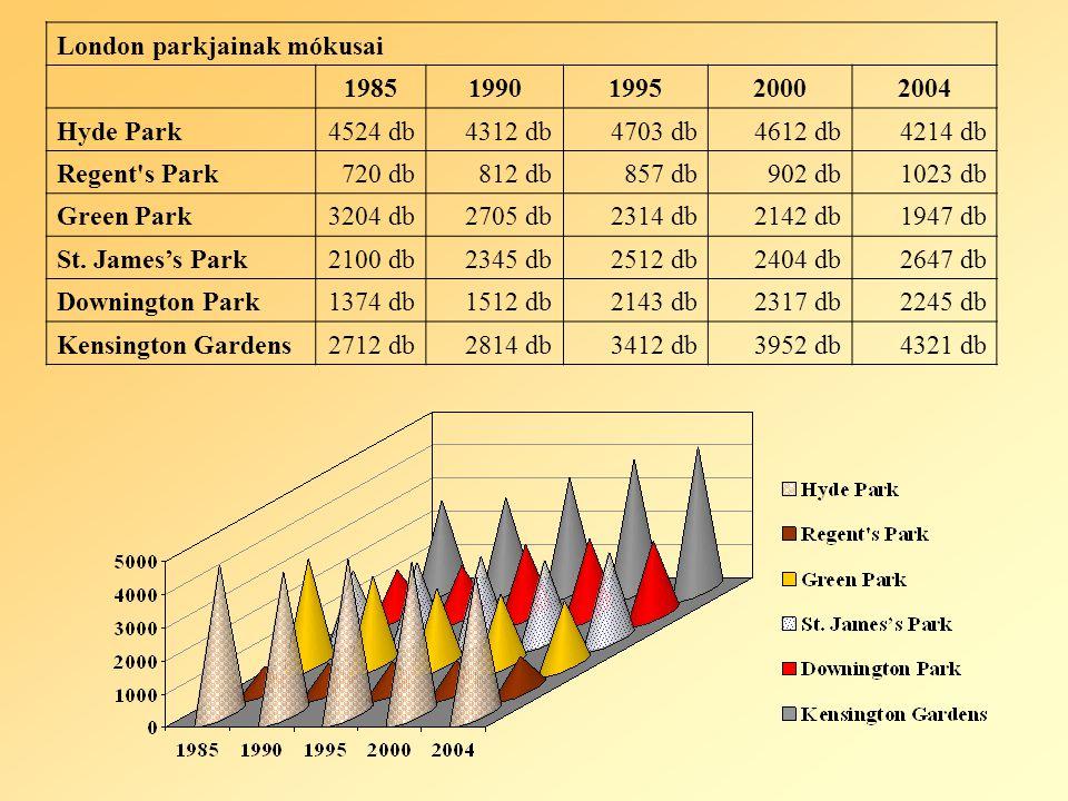 London parkjainak mókusai 19851990199520002004 Hyde Park4524 db4312 db4703 db4612 db4214 db Regent s Park720 db812 db857 db902 db1023 db Green Park3204 db2705 db2314 db2142 db1947 db St.