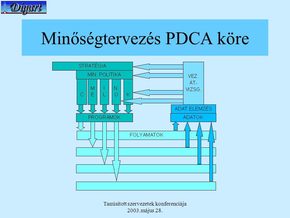 Tanúsított szervezetek konferenciája 2003.május 28. Minőségtervezés PDCA köre