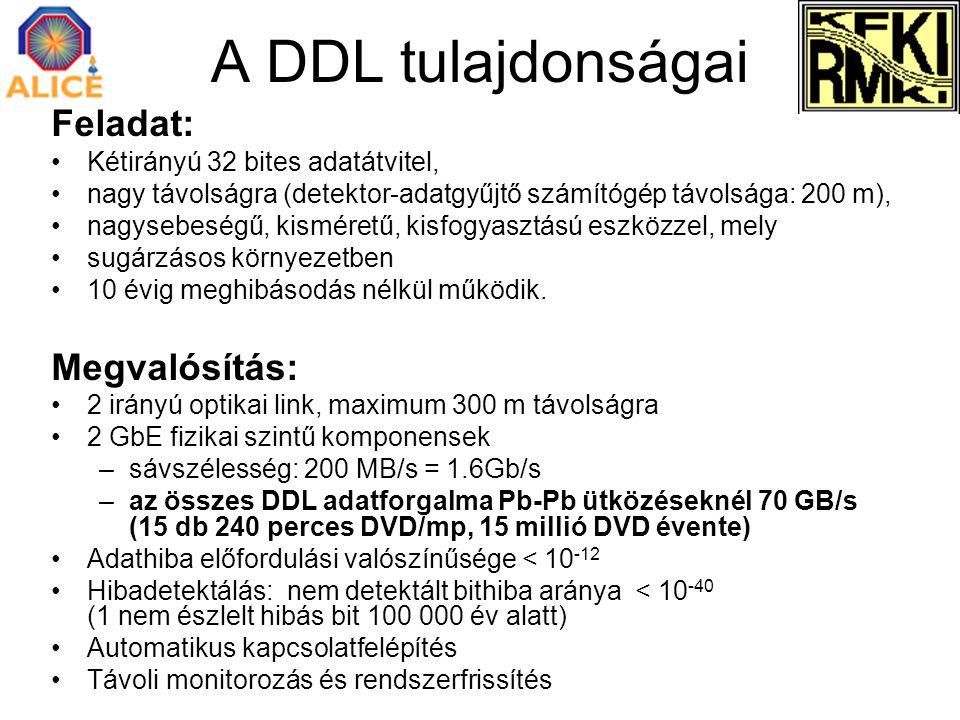 A DDL tulajdonságai Feladat: Kétirányú 32 bites adatátvitel, nagy távolságra (detektor-adatgyűjtő számítógép távolsága: 200 m), nagysebeségű, kisméret