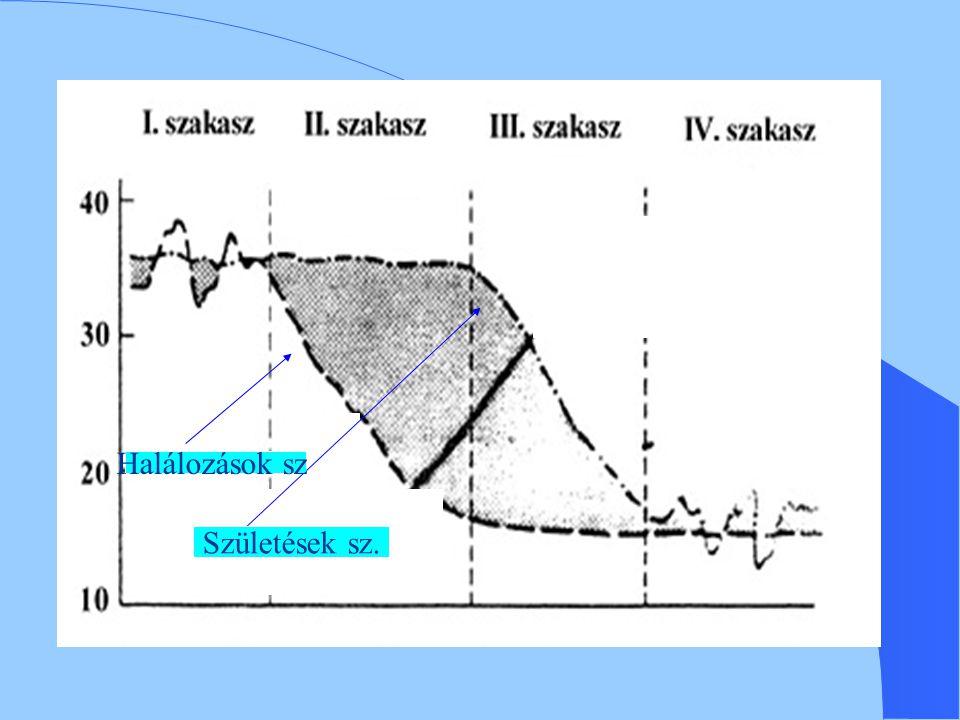 V.ciklus V. szakasz (Ny-Európában kb.
