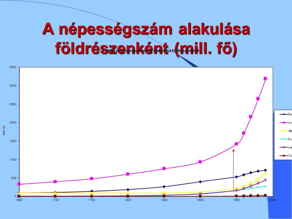 A világ népességszámának alakulása a modern korszak kezdetétől – XVII.