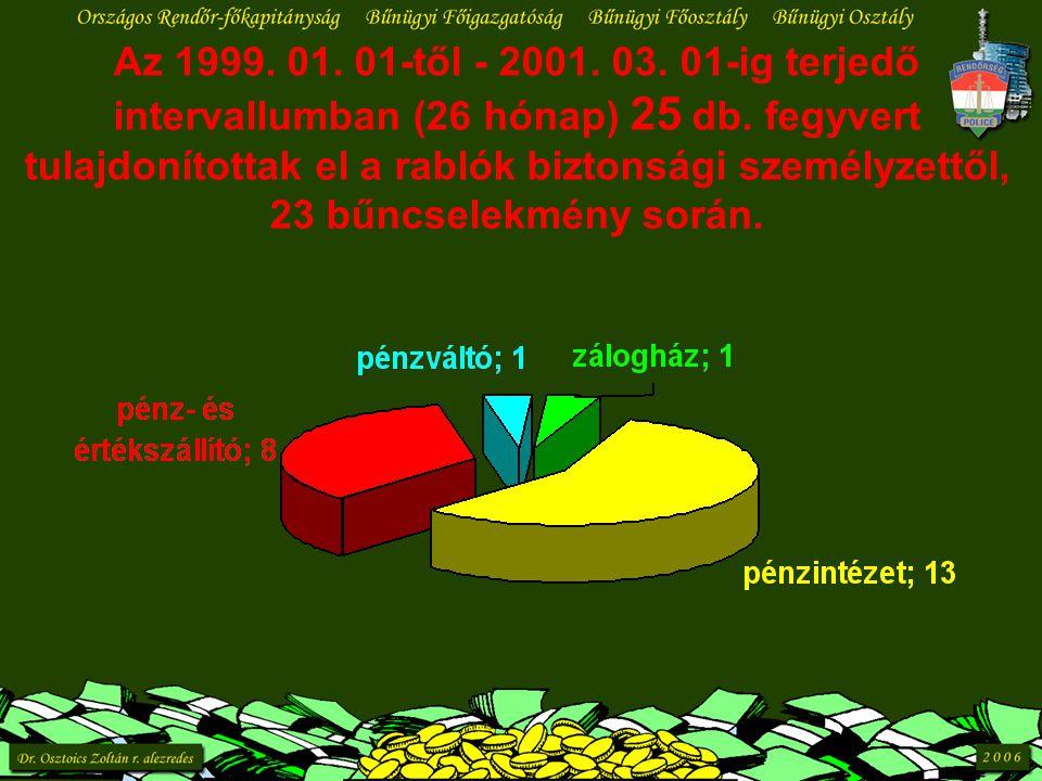 Az 1999. 01. 01-től - 2001. 03. 01-ig terjedő intervallumban (26 hónap) 25 db. fegyvert tulajdonítottak el a rablók biztonsági személyzettől, 23 bűncs