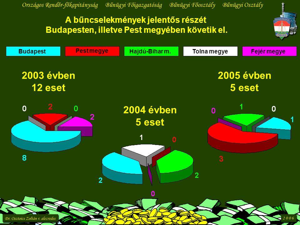 A bűncselekmények jelentős részét Budapesten, illetve Pest megyében követik el. Budapest Pest megye Hajdú-Bihar m.Tolna megyeFejér megye 2003 évben 12