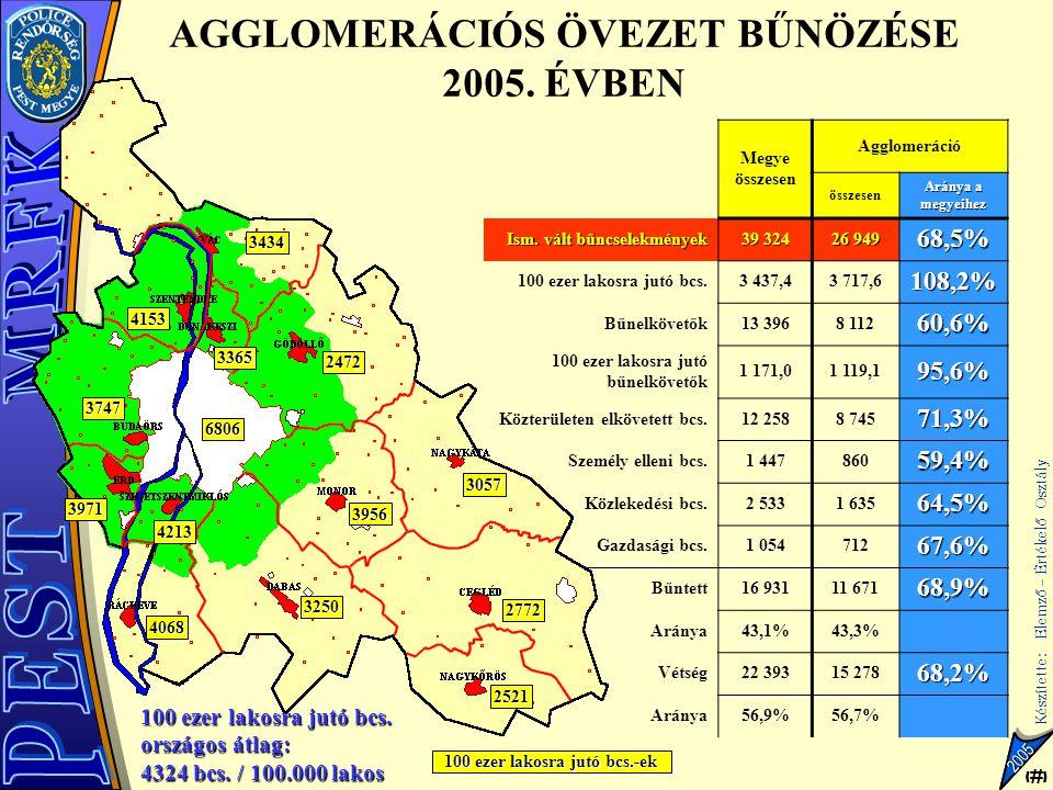 10 Készítette: Elemző – Értékelő Osztály 10 2005 Megye összesen Agglomeráció összesen Aránya a megyeihez Ism. vált bűncselekmények 39 324 26 949 68,5%