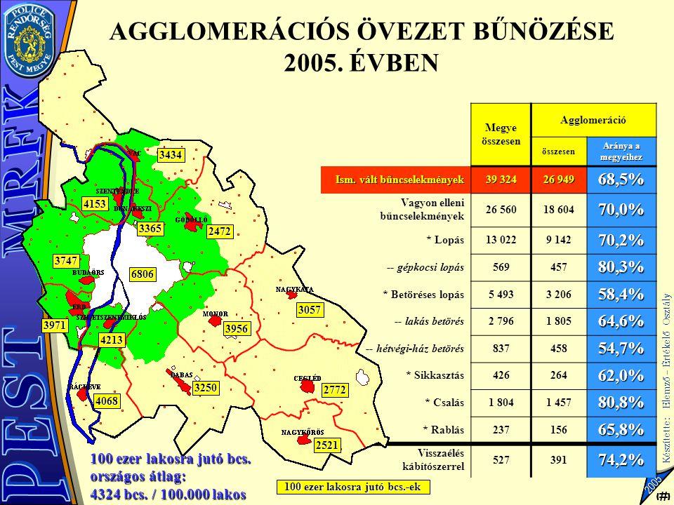 11 Készítette: Elemző – Értékelő Osztály 11 2005 Megye összesen Agglomeráció összesen Aránya a megyeihez Ism. vált bűncselekmények 39 324 26 949 68,5%