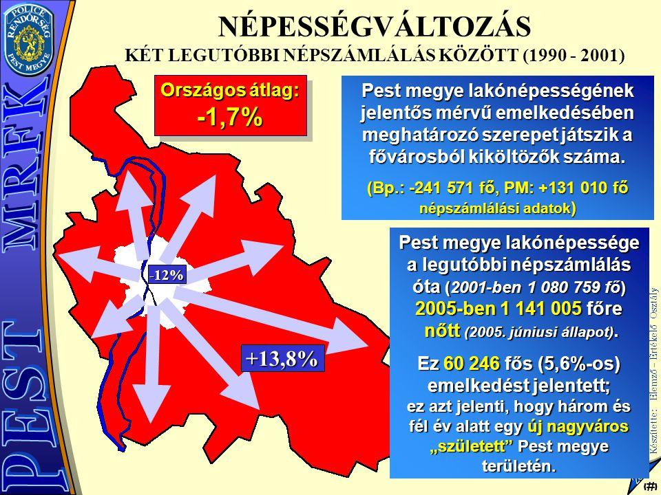 18 Készítette: Elemző – Értékelő Osztály 18 2005 Pest megye lakónépességének jelentős mérvű emelkedésében meghatározó szerepet játszik a fővárosból ki