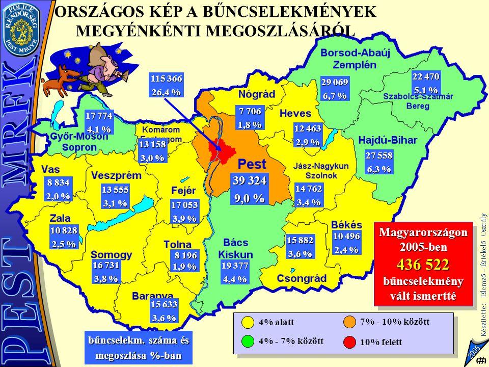 3 Készítette: Elemző – Értékelő Osztály 3 2005 3899 3334 3669 5040 3332 3975 3694 4039 3588 3437 4164 5020 2698 3737 3551 3859 3592 3868 3977 6806 ORSZÁGOS KÉP A BŰNÜGYI FERTŐZÖTTSÉGRŐL Budapest a legfertőzöttebb, Somogy és Hajdú az átlagnál fertőzöttebb, Komárom átlagos fertőzöttségű, míg a többi megye az átlagnál kevésbé fertőzött.