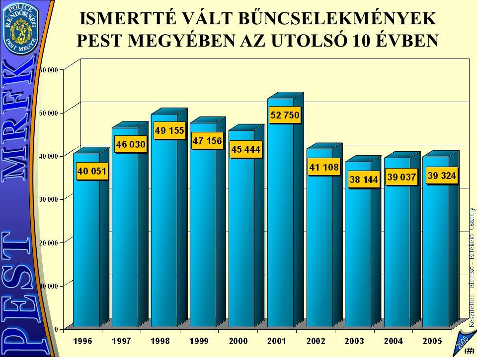 5 Készítette: Elemző – Értékelő Osztály 5 2005 VAGYON ELLENI BŰNCSELEKMÉNYEK SZÁMA PEST MEGYÉBEN AZ UTOLSÓ 10 ÉVBEN Változás aránya %-ban +20,3% +0,2% -5,2% -5% +4,8% -22,6% -0,7% -0,7% -2,3%