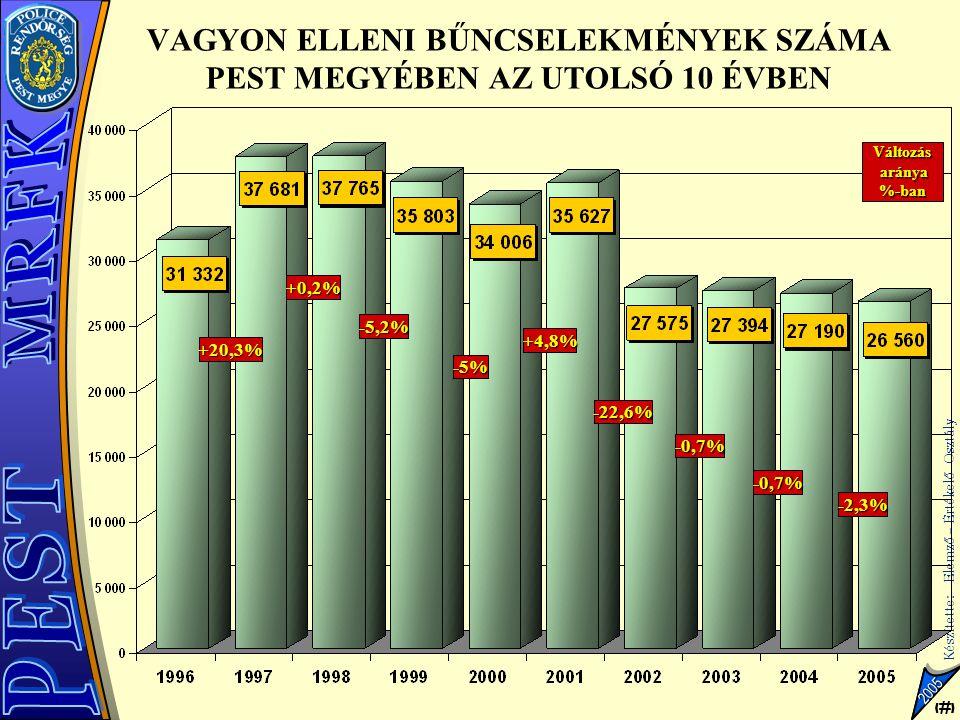 5 Készítette: Elemző – Értékelő Osztály 5 2005 VAGYON ELLENI BŰNCSELEKMÉNYEK SZÁMA PEST MEGYÉBEN AZ UTOLSÓ 10 ÉVBEN Változás aránya %-ban +20,3% +0,2%