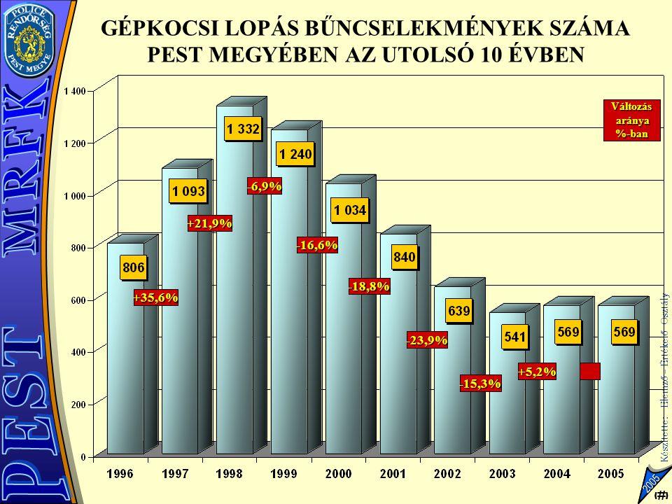 7 Készítette: Elemző – Értékelő Osztály 7 2005 GÉPKOCSI LOPÁS BŰNCSELEKMÉNYEK SZÁMA PEST MEGYÉBEN AZ UTOLSÓ 10 ÉVBEN Változás aránya %-ban +35,6% +21,