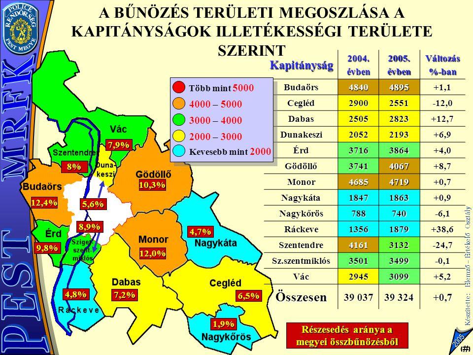 19 Készítette: Elemző – Értékelő Osztály 19 2005 RENDŐRSŰRŰSÉG (LAKOS-RENDŐR ARÁNY) 412 446 540 435 470 413 367 470 424 464 424 495 328 394 370 410 423 395 342 245 1 rendőrre jutó lakosok száma Magyarországon 1 rendőrre (ORFK nélkül) 422 lakos jut RFK-k átlagnál 5-20%-kal kedvezőtlenebb RFK-k átlagnál 5-20%-kal kedvezőbb Kiemelkedően kedvező RFK-k átlag körüli  5% RFK-k átlagnál jóval kedvezőtlenebb > 20% A PMRFK messze a legkedvezőtlenebb helyzetben van Átlagtól eltérés +28,0% (Pest megye) és -41,9% (Bp.) között van A PMRFK messze a legkedvezőtlenebb helyzetben van Átlagtól eltérés +28,0% (Pest megye) és -41,9% (Bp.) között van