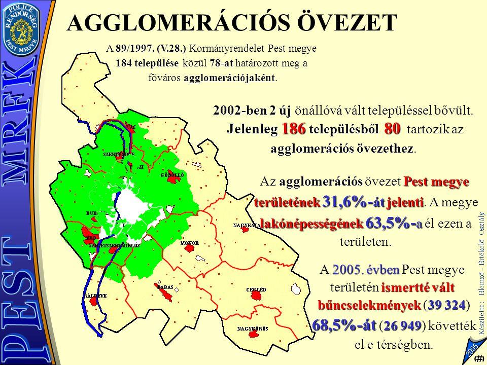20 Készítette: Elemző – Értékelő Osztály 20 2005 RENDŐRSŰRŰSÉG A PMRFK HELYI SZERVEINÉL (LAKOS-RENDŐR ARÁNY) 609 588 728 520 526 629 604 605 572 481 497 712 564 1 rendőrre jutó lakosok száma A PMRFK helyi szerveinél 1 rendőrre (PMRFK központi szervei nélkül) 598 lakos jut Megyei átlag körüli  5% Megyei átlagnál legalább 5%-kal kedvezőbb Megyei átlagnál legalább 5%-kal kedvezőtlenebb Átlagtól eltérés +19,1% (Dabas) és –19,6% (Nagykőrös) között van