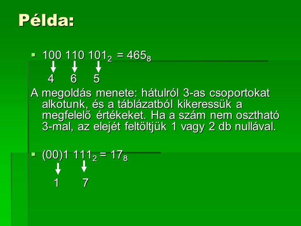 Átváltás 2-es számrendszerből 16-osba 2-es számrendszer16-os számrendszer 00000 00011 00102 00113 01004 01015 01106 01117 10008 10019 1010A 1011B 1100C 1101D 1110E 1111F