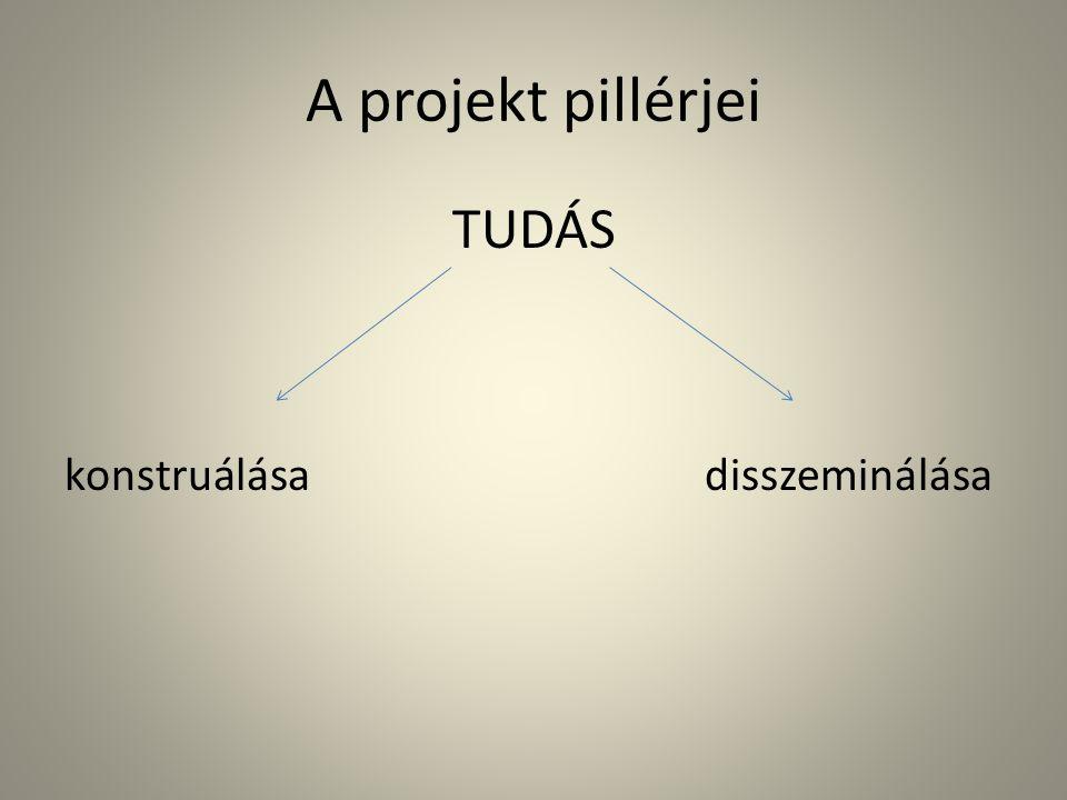 A projekt pillérjei TUDÁS konstruálásadisszeminálása