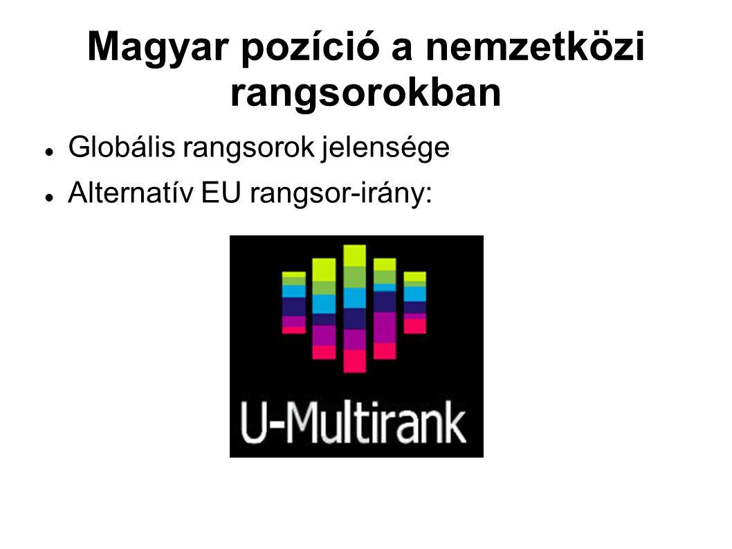 Magyar pozíció a nemzetközi rangsorokban Globális rangsorok jelensége Alternatív EU rangsor-irány: