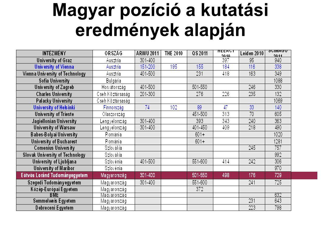 Magyar pozíció a kutatási eredmények alapján