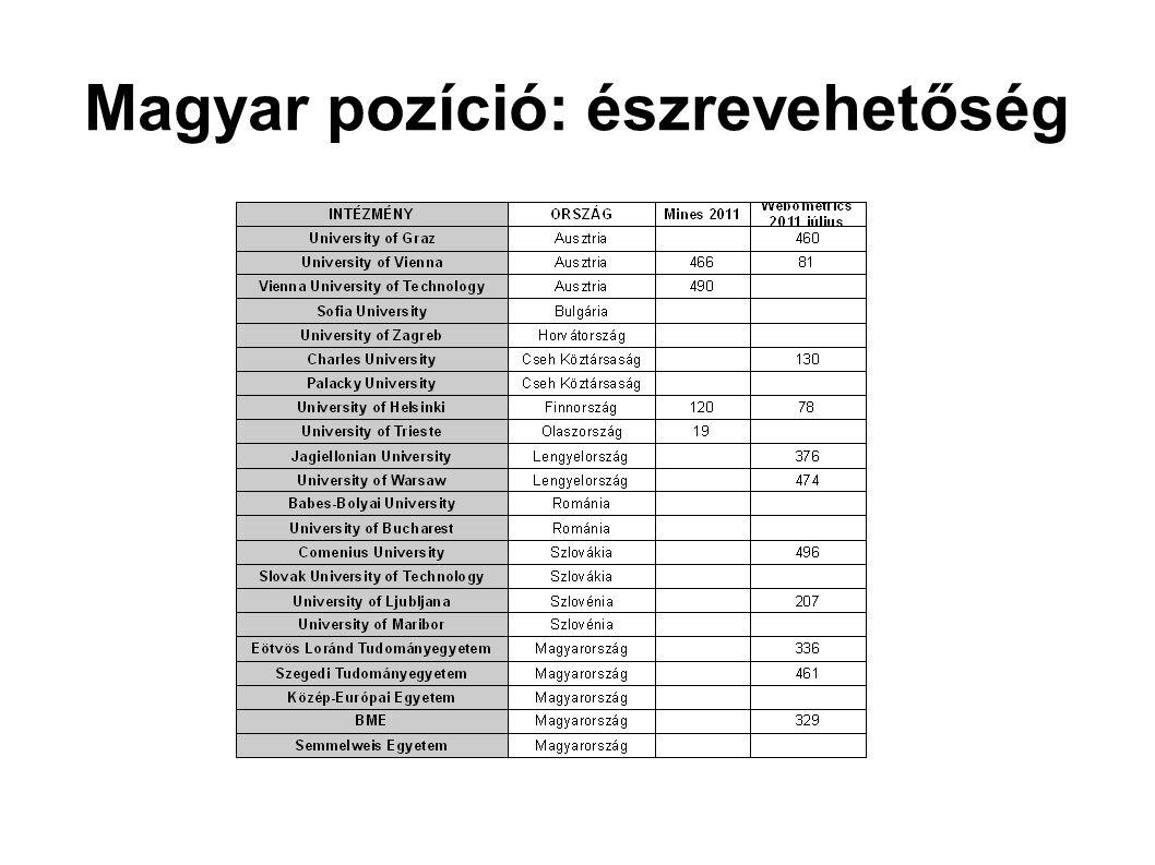 Magyar pozíció: észrevehetőség