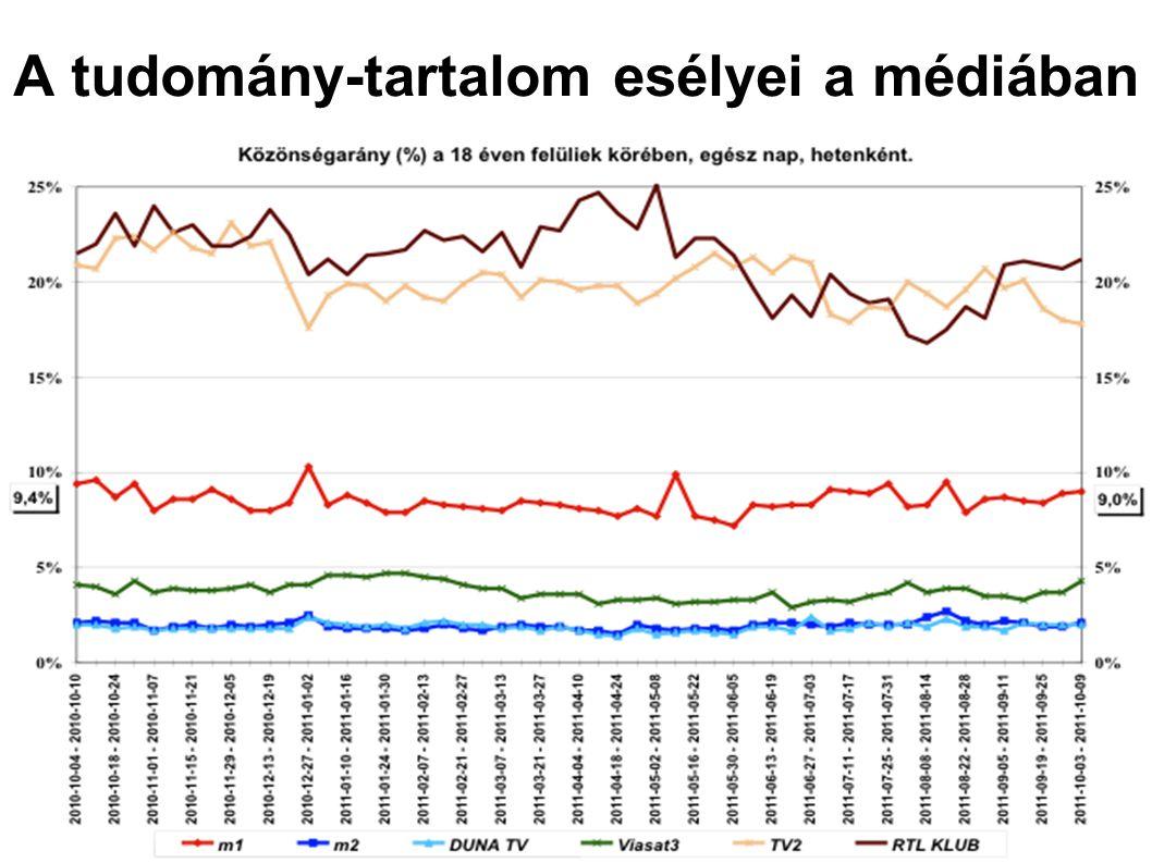 A tudomány-tartalom esélyei a médiában