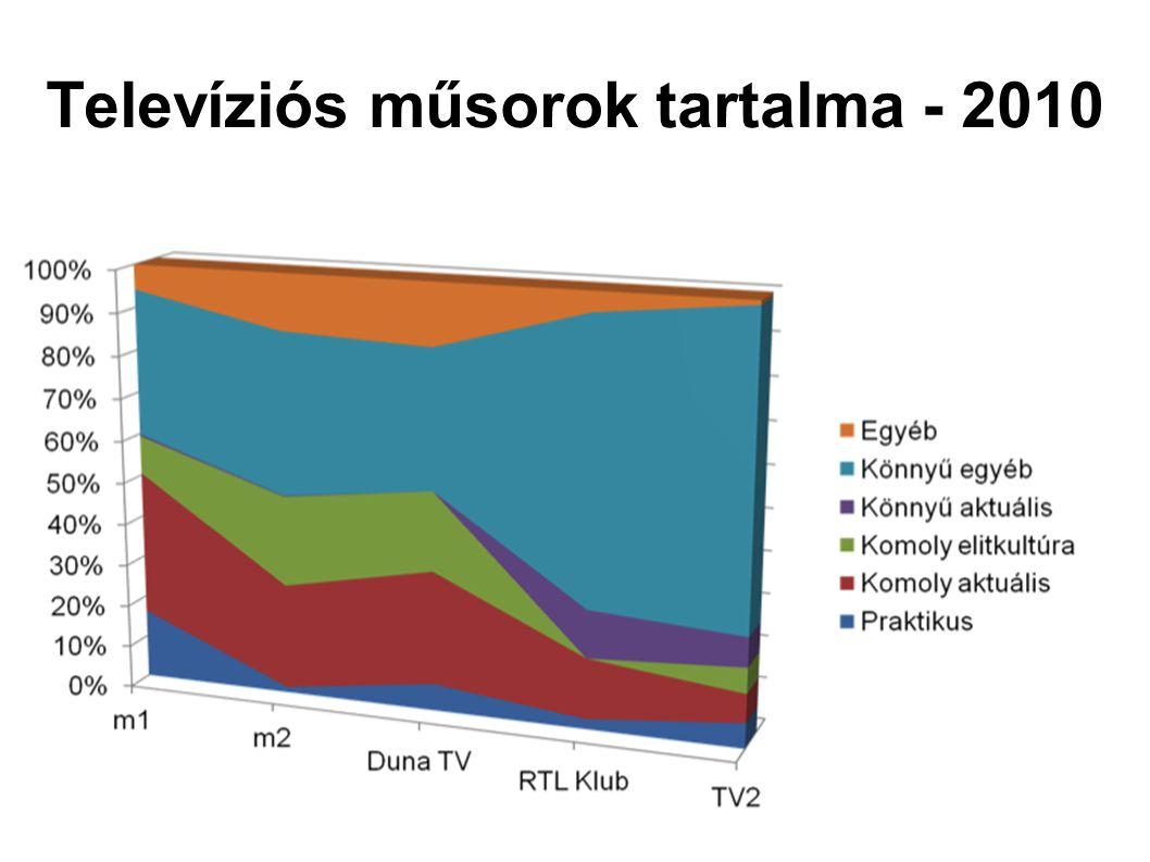 Televíziós műsorok tartalma - 2010