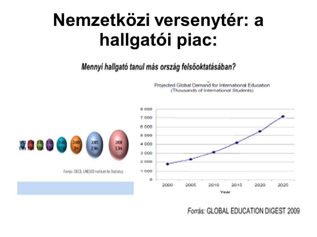 Nemzetközi versenytér: a hallgatói piac: