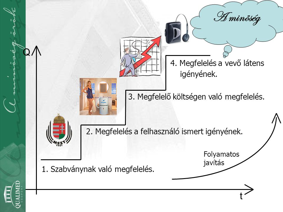 Folyamatos javítás Q t 4. Megfelelés a vevő látens igényének. 1. Szabványnak való megfelelés. 2. Megfelelés a felhasználó ismert igényének. 3. Megfele