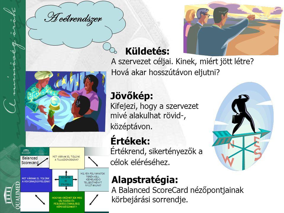 Küldetés: A szervezet céljai. Kinek, miért jött létre? Hová akar hosszútávon eljutni? Jövőkép: Kifejezi, hogy a szervezet mivé alakulhat rövid-, közép