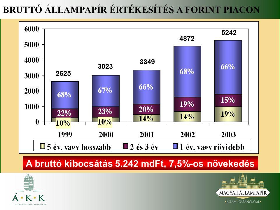 BRUTTÓ ÁLLAMPAPÍR ÉRTÉKESÍTÉS A FORINT PIACON A bruttó kibocsátás 5.242 mdFt, 7,5%-os növekedés 2625 3023 3349 4872 5242