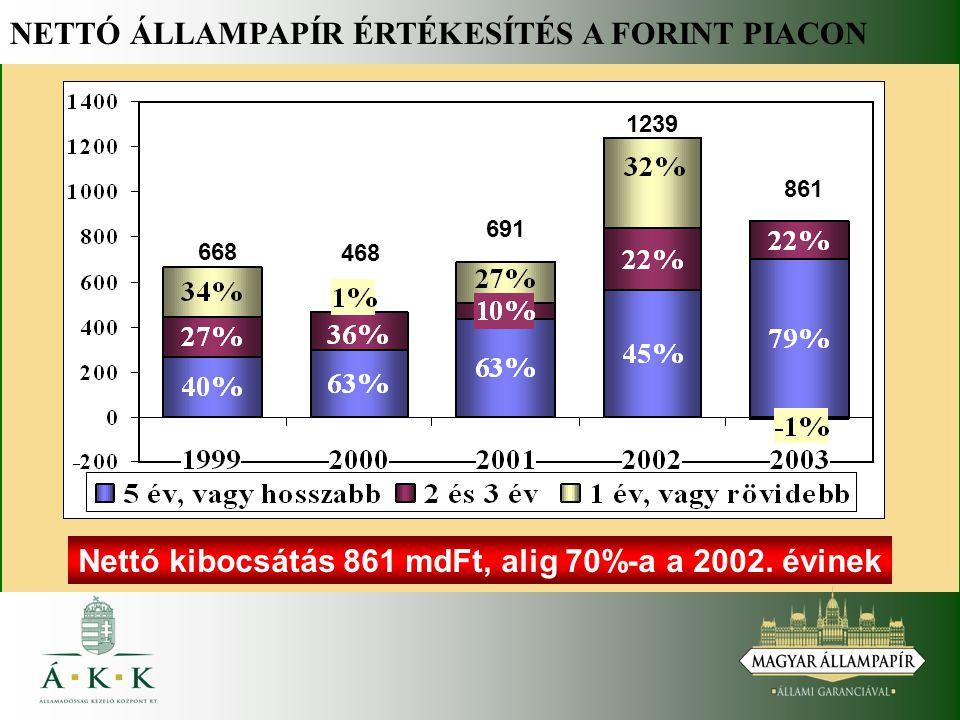 NETTÓ ÁLLAMPAPÍR ÉRTÉKESÍTÉS A FORINT PIACON Nettó kibocsátás 861 mdFt, alig 70%-a a 2002.
