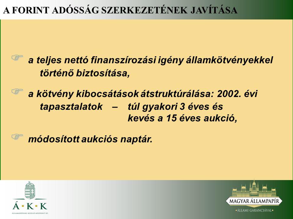 A FORINT ADÓSSÁG SZERKEZETÉNEK JAVÍTÁSA   a teljes nettó finanszírozási igény államkötvényekkel történő biztosítása,   a kötvény kibocsátások átstruktúrálása: 2002.
