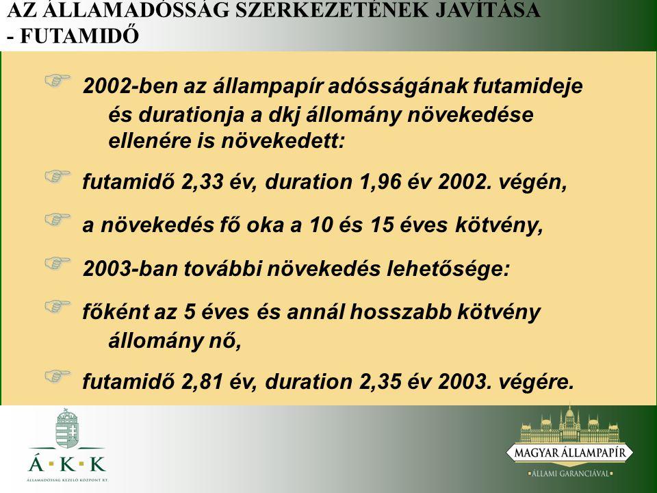 AZ ÁLLAMADÓSSÁG SZERKEZETÉNEK JAVÍTÁSA - FUTAMIDŐ   2002-ben az állampapír adósságának futamideje és durationja a dkj állomány növekedése ellenére is növekedett:   futamidő 2,33 év, duration 1,96 év 2002.