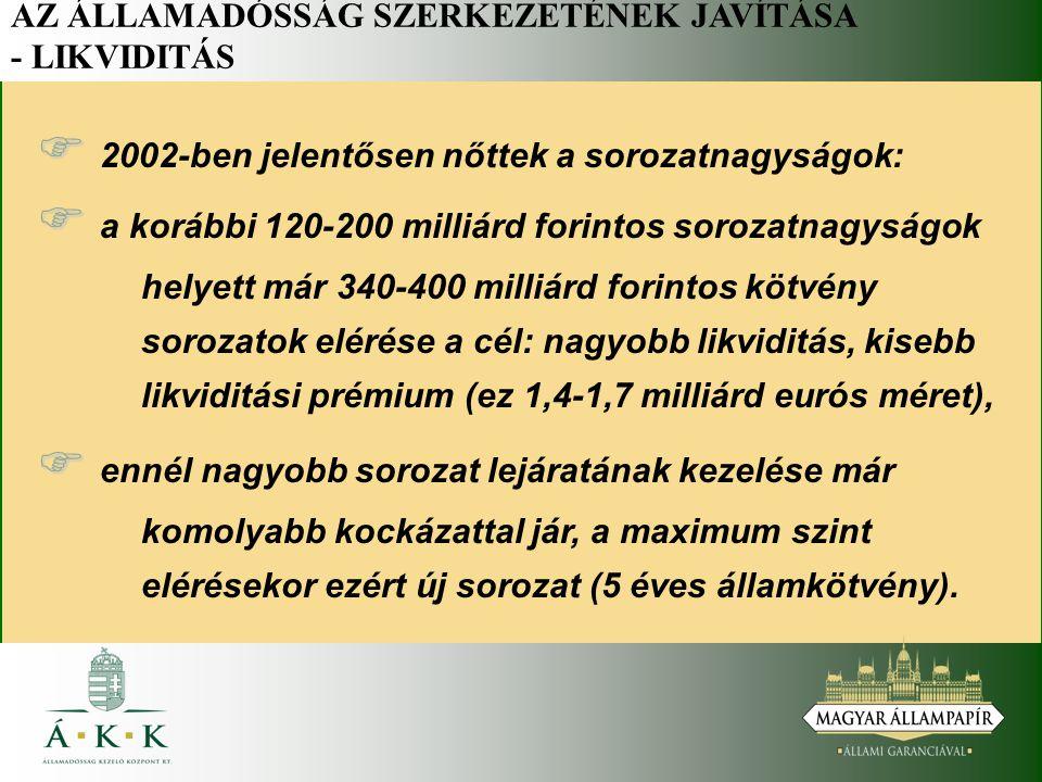 AZ ÁLLAMADÓSSÁG SZERKEZETÉNEK JAVÍTÁSA - LIKVIDITÁS   2002-ben jelentősen nőttek a sorozatnagyságok:   a korábbi 120-200 milliárd forintos sorozatnagyságok helyett már 340-400 milliárd forintos kötvény sorozatok elérése a cél: nagyobb likviditás, kisebb likviditási prémium (ez 1,4-1,7 milliárd eurós méret),   ennél nagyobb sorozat lejáratának kezelése már komolyabb kockázattal jár, a maximum szint elérésekor ezért új sorozat (5 éves államkötvény).