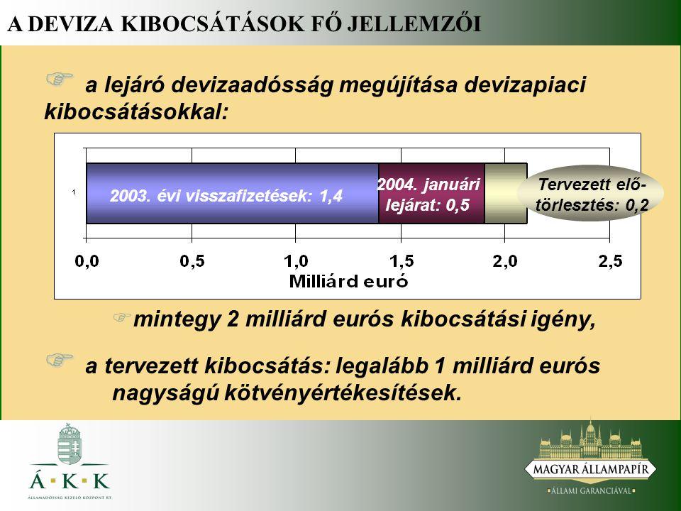 A DEVIZA KIBOCSÁTÁSOK FŐ JELLEMZŐI   a lejáró devizaadósság megújítása devizapiaci kibocsátásokkal: 2003.