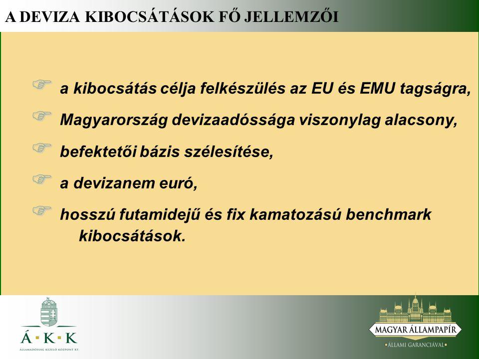 A DEVIZA KIBOCSÁTÁSOK FŐ JELLEMZŐI   a kibocsátás célja felkészülés az EU és EMU tagságra,   Magyarország devizaadóssága viszonylag alacsony,   befektetői bázis szélesítése,   a devizanem euró,   hosszú futamidejű és fix kamatozású benchmark kibocsátások.