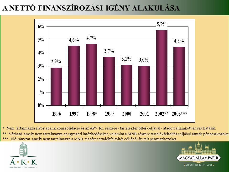 A FORINT KIBOCSÁTÁSOK FŐ JELLEMZŐI   az állam fő finanszírozási piaca:   hiány   egyéb nettó finanszírozási igény   lejáró forint adósság   a nettó finanszírozási igény biztosítása államkötvény kibocsátásokkal,   a lakossági értékesítés fenntartása, jó kereslet esetén bővítése, alternatív finanszírozási forrás lehet,   a diszkont kincstárjegyek elsődleges szerepe a likvidi- táskezelés, pótlólagos finanszírozást biztosíthat.