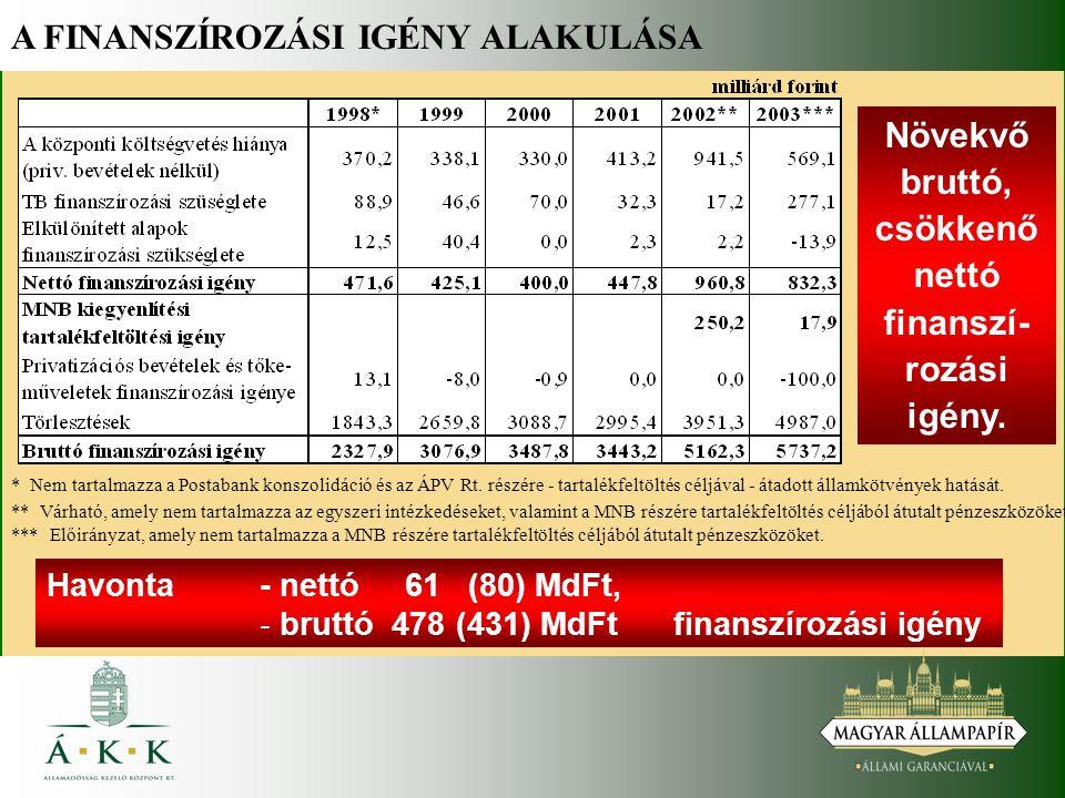 A FINANSZÍROZÁSI IGÉNY ALAKULÁSA Havonta - nettó 61 (80) MdFt, - - bruttó 478 (431) MdFt finanszírozási igény * Nem tartalmazza a Postabank konszolidáció és az ÁPV Rt.