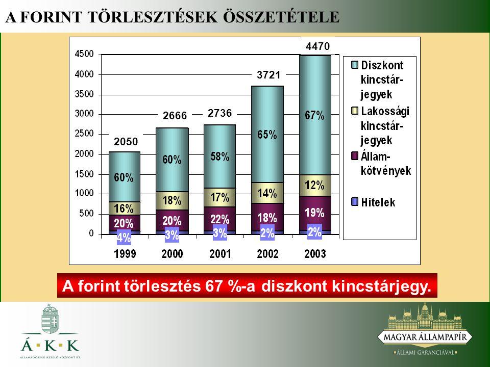 A FORINT TÖRLESZTÉSEK ÖSSZETÉTELE 2050 2666 2736 3721 4470 A forint törlesztés 67 %-a diszkont kincstárjegy.