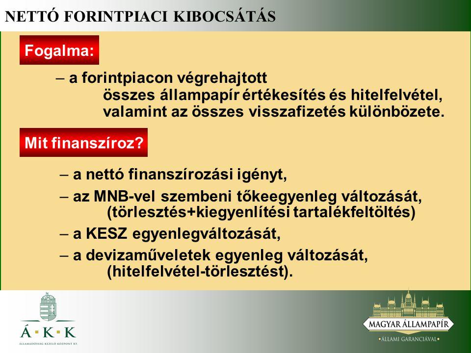NETTÓ FORINTPIACI KIBOCSÁTÁS Fogalma: – – a forintpiacon végrehajtott összes állampapír értékesítés és hitelfelvétel, valamint az összes visszafizetés különbözete.