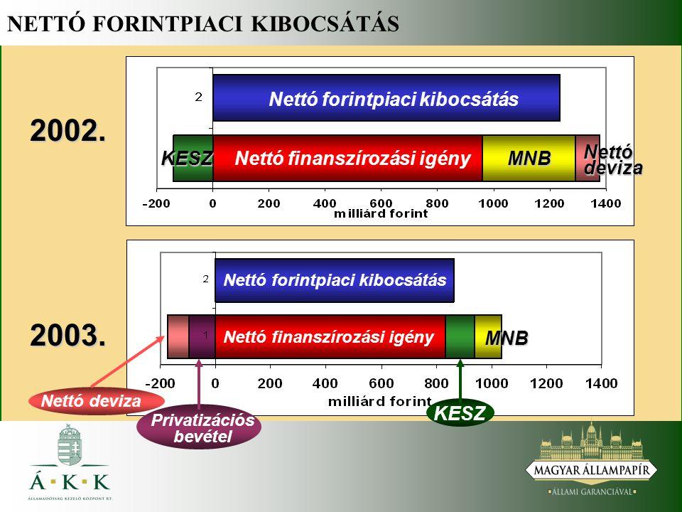 NETTÓ FORINTPIACI KIBOCSÁTÁS 2002. 2003.