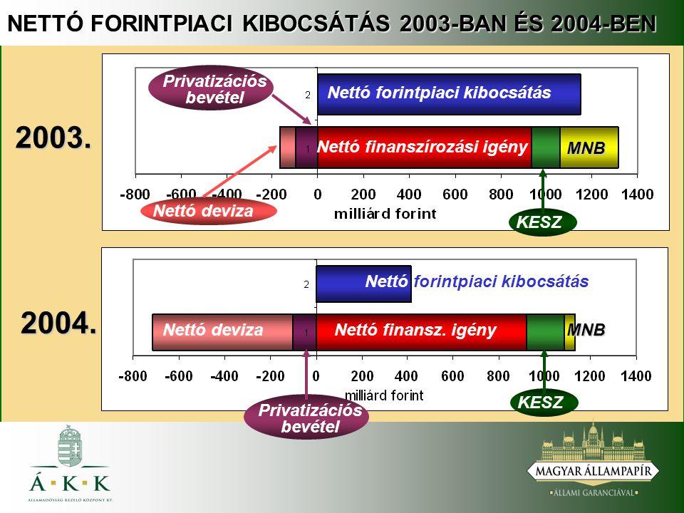 NETTÓ FORINTPIACI KIBOCSÁTÁS 2003-BAN ÉS 2004-BEN 2004.