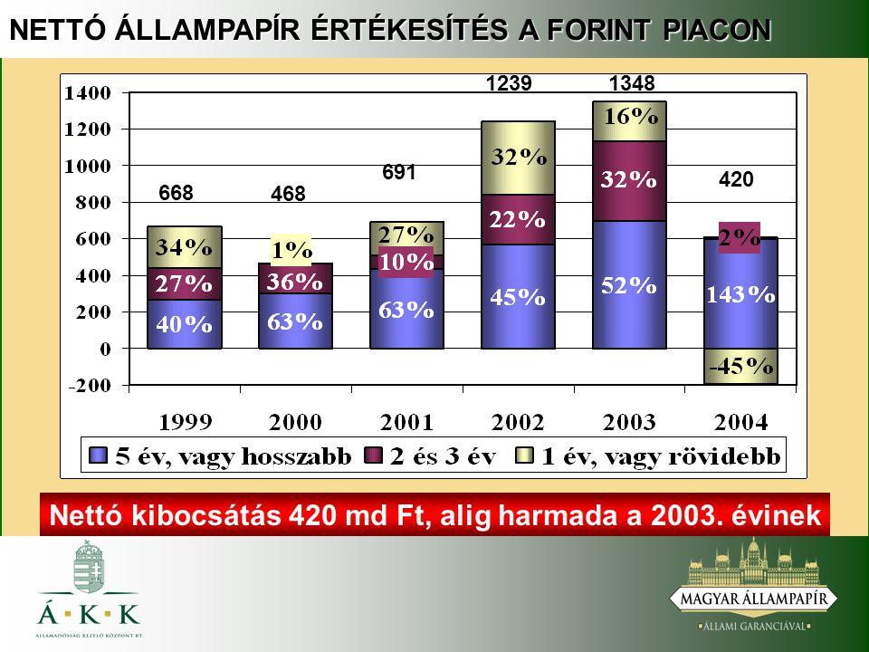 NETTÓ ÁLLAMPAPÍR ÉRTÉKESÍTÉS A FORINT PIACON Nettó kibocsátás 420 md Ft, alig harmada a 2003.