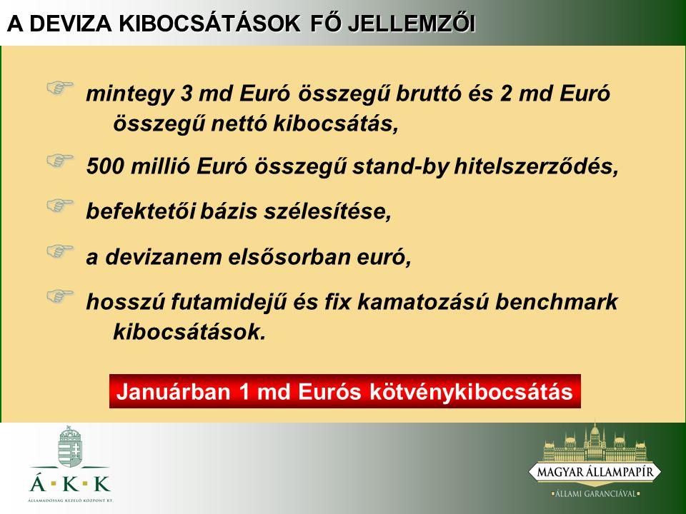 A DEVIZA KIBOCSÁTÁSOK FŐ JELLEMZŐI   mintegy 3 md Euró összegű bruttó és 2 md Euró összegű nettó kibocsátás,   500 millió Euró összegű stand-by hitelszerződés,   befektetői bázis szélesítése,   a devizanem elsősorban euró,   hosszú futamidejű és fix kamatozású benchmark kibocsátások.