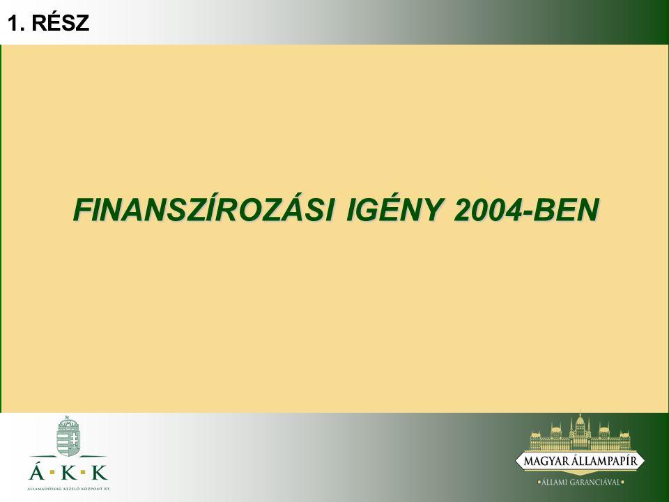 1. RÉSZ FINANSZÍROZÁSI IGÉNY 2004-BEN