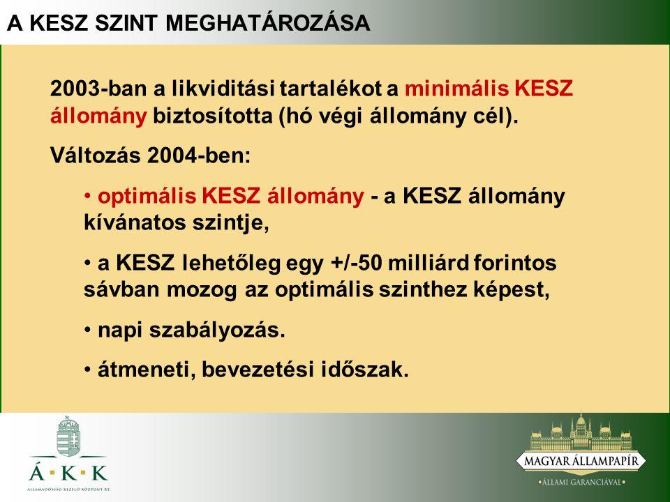 2003-ban a likviditási tartalékot a minimális KESZ állomány biztosította (hó végi állomány cél).